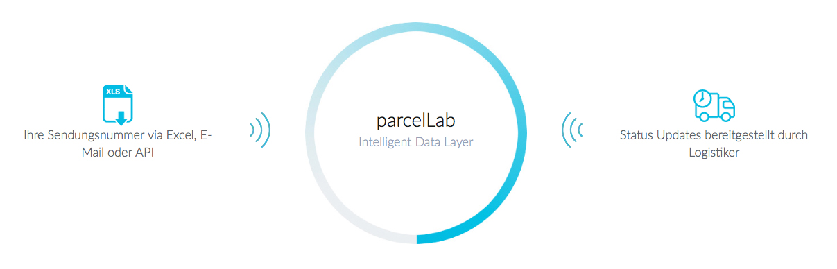 integration-datalayer-parcellab