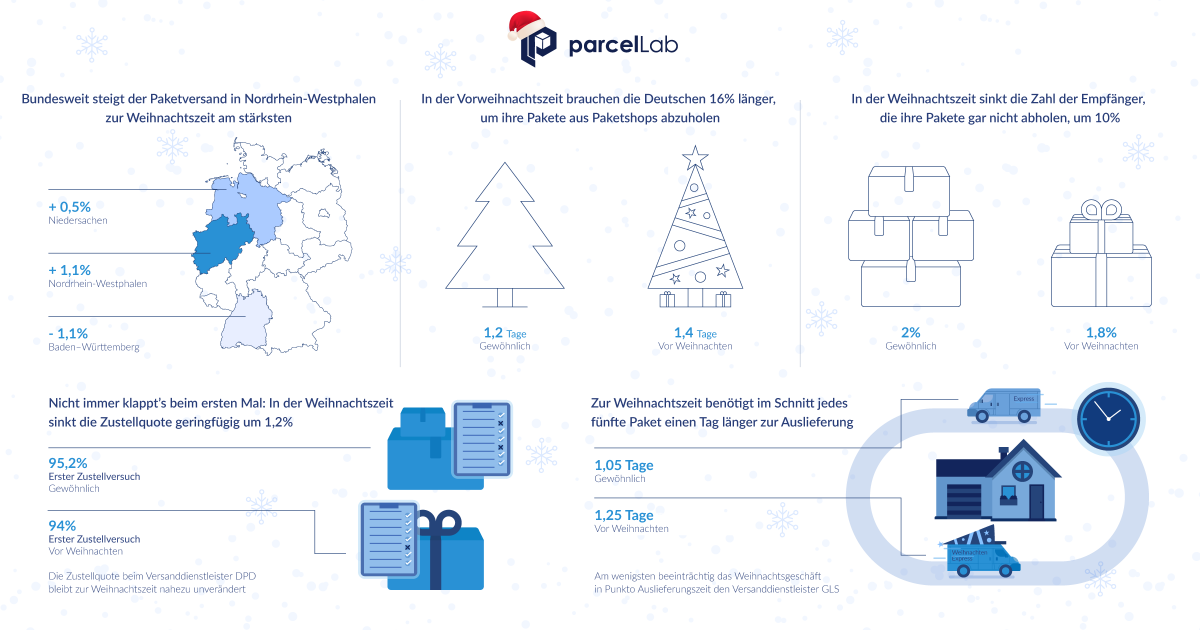parcellab-infographic-christmas-2017
