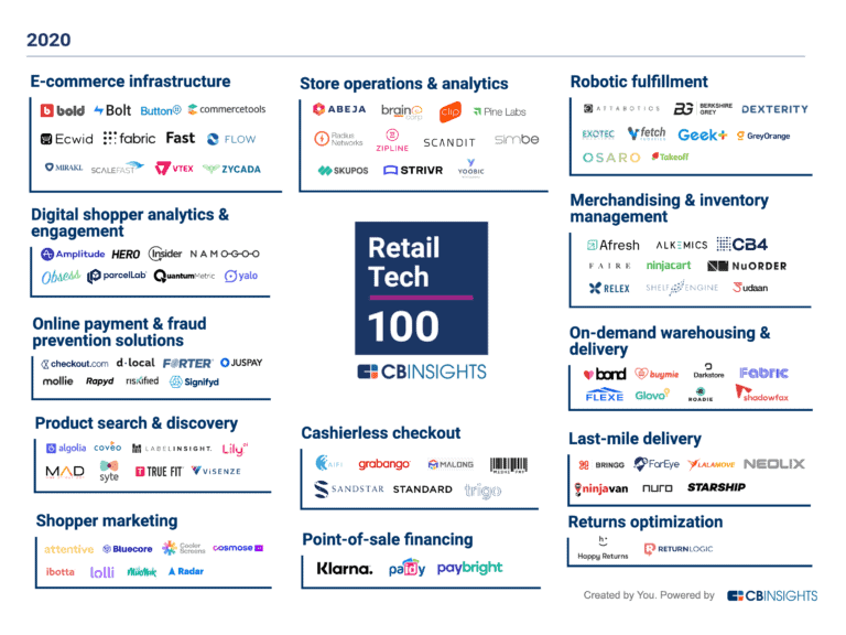 The 2020 Retail Tech 100 cohort